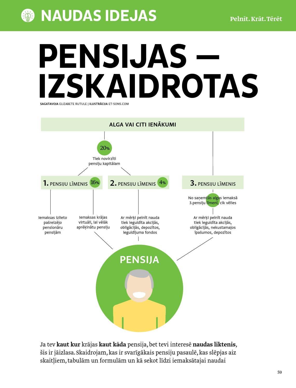 ko darīt, lai nopelnītu naudu pensionāram