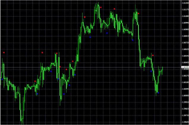 Labākie Forex indikatori - trenda noteikšana