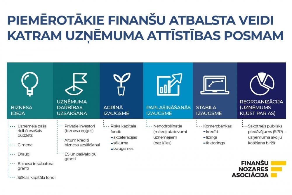 meklē investoru interneta projektos)