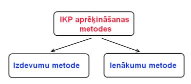 reālo iespēju formulas metode