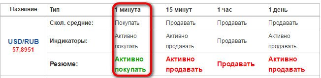opciju tirdzniecība pret tendenci)