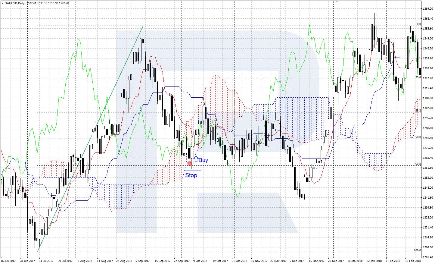Fibonači līniju stratēģija, izmantojot indikatoru