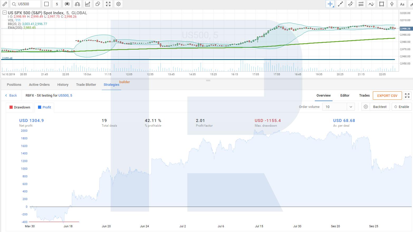 tirdzniecības stratēģijas pārbaude)