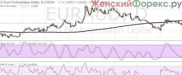 stratēģija binārā opcijas eiro dolārs)