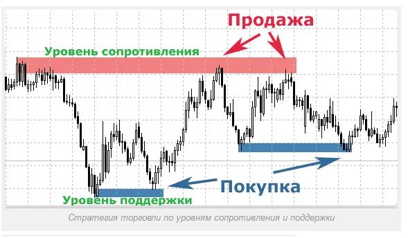 Forex / CFD newbie: stratēģijas, signāli, pārskati, brokeru reitingi - azboulings.lv