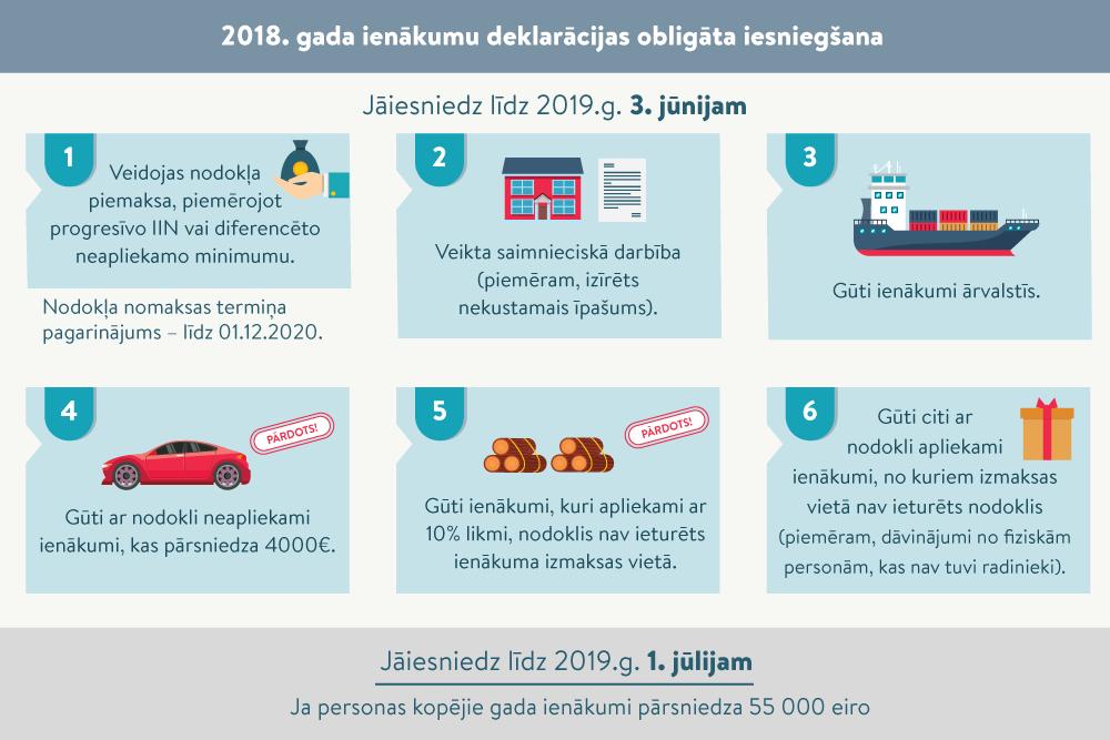 Strādājoša pensionāra nodokļi - LV portāls