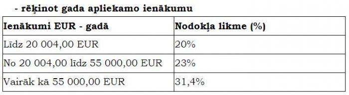 ienākumi darbojas internetā)
