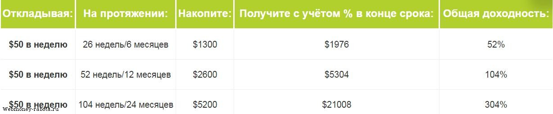 labi ienākumi internetā