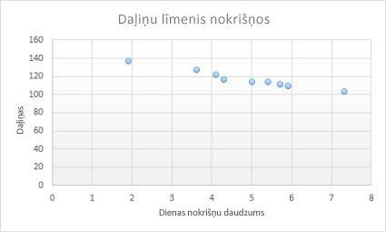 kā pievienot tendenču diagrammu)