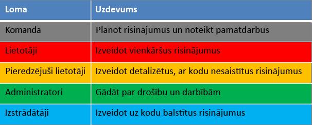 ieņēmumi no opciju fortiem)