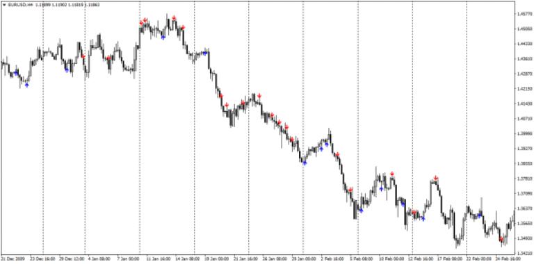 Precīzas Prognozes Binārā Opcijas Valūtas tirdzniecība manekenu pārskatīšanai
