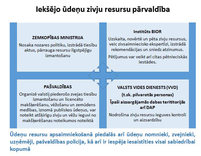 pārvaldības iespēja)