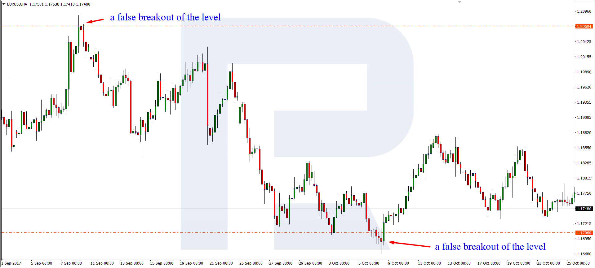 bitcoin likme no sākuma diagrammas)