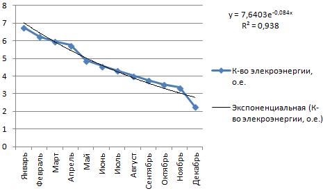 statistikas tendenču līnija rāda)