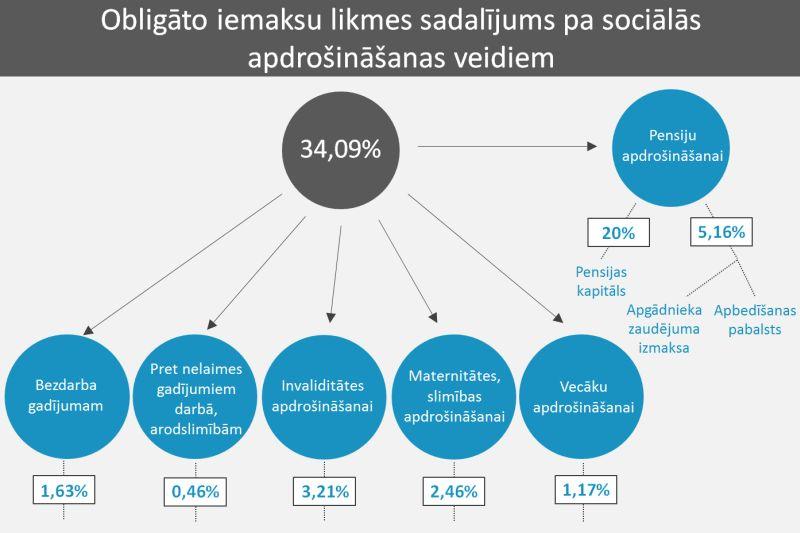 Cik liela būs tava pensija? - Indexo - Indexo