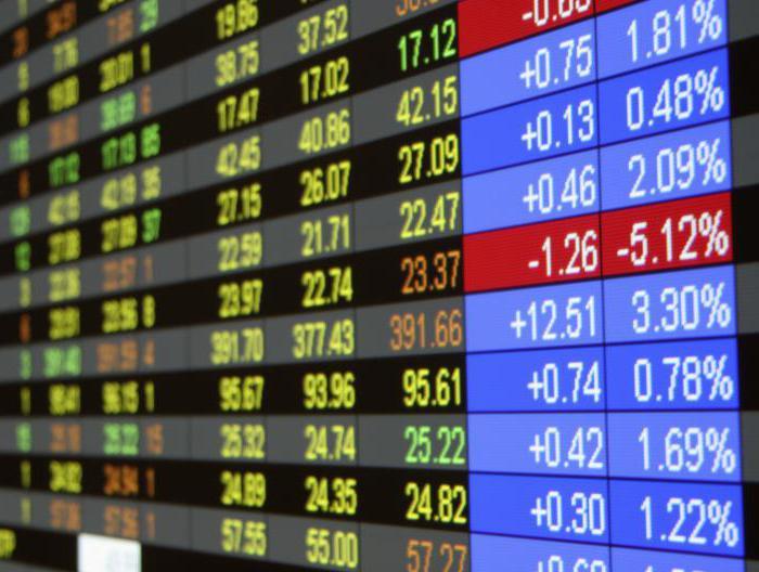 Akciju indeksi un akciju indeksu CFD tirdzniecība