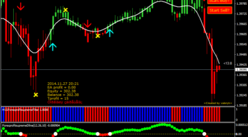 bināro opciju stratēģijas, kas tirgo pt līmeņus)
