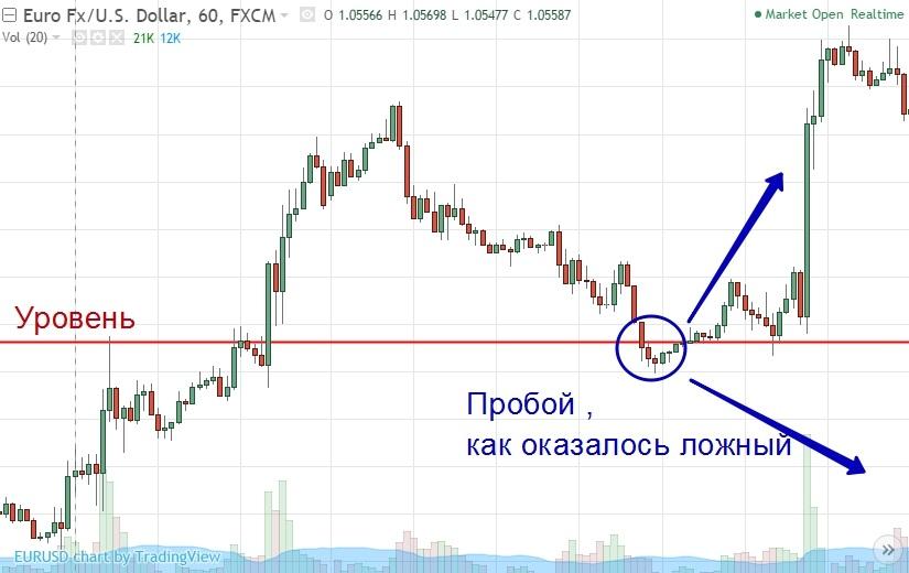indikators nedēļas opciju zonu uzzīmēšanai)