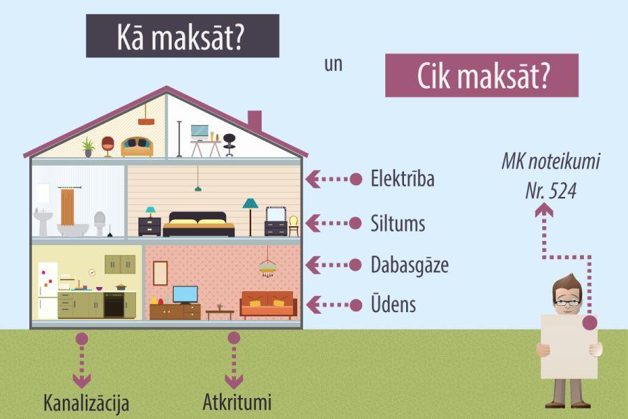 kā nopelnīt naudu mājokļos un komunālajos pakalpojumos
