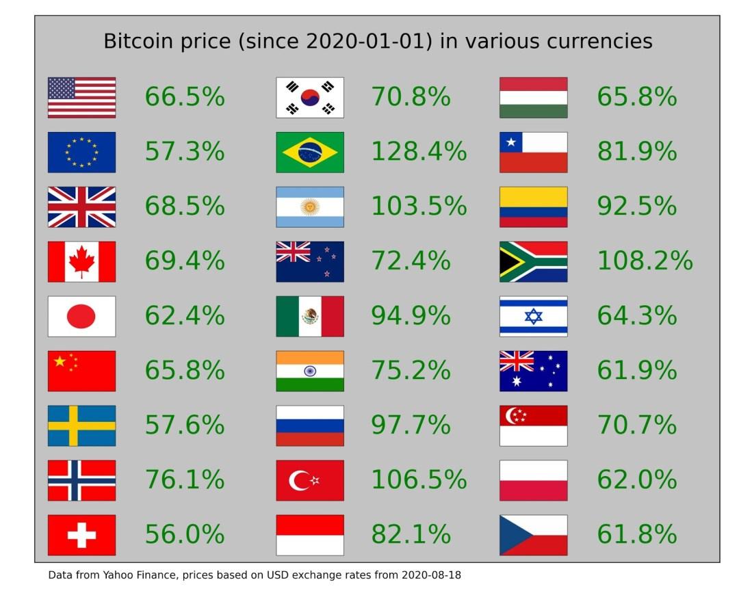 investīcijas Bitcoin projektu cenās)