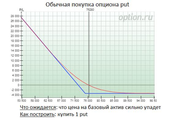 opcijas cenas funkcija