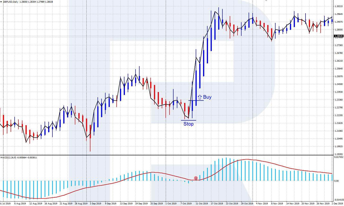 tirdzniecības signālu diagrammas)
