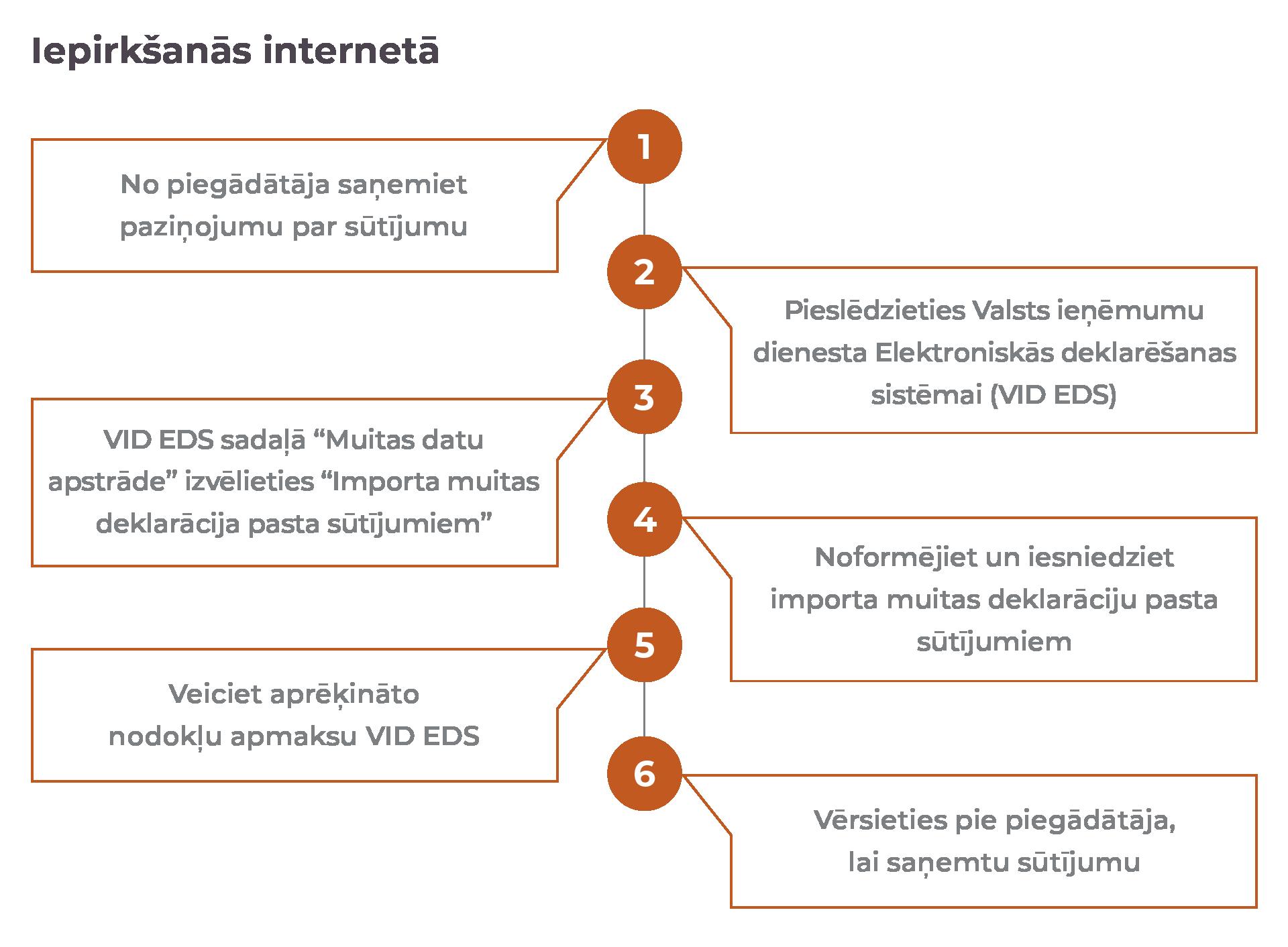 Kā nopelnīt naudu tiešsaistē Indijā (ātrie veidi)