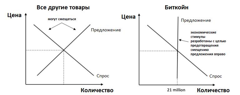 operācijas ar bitkoiniem, lai nopelnītu)