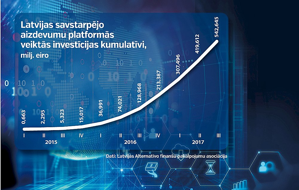 investīciju platforma 10 stundā