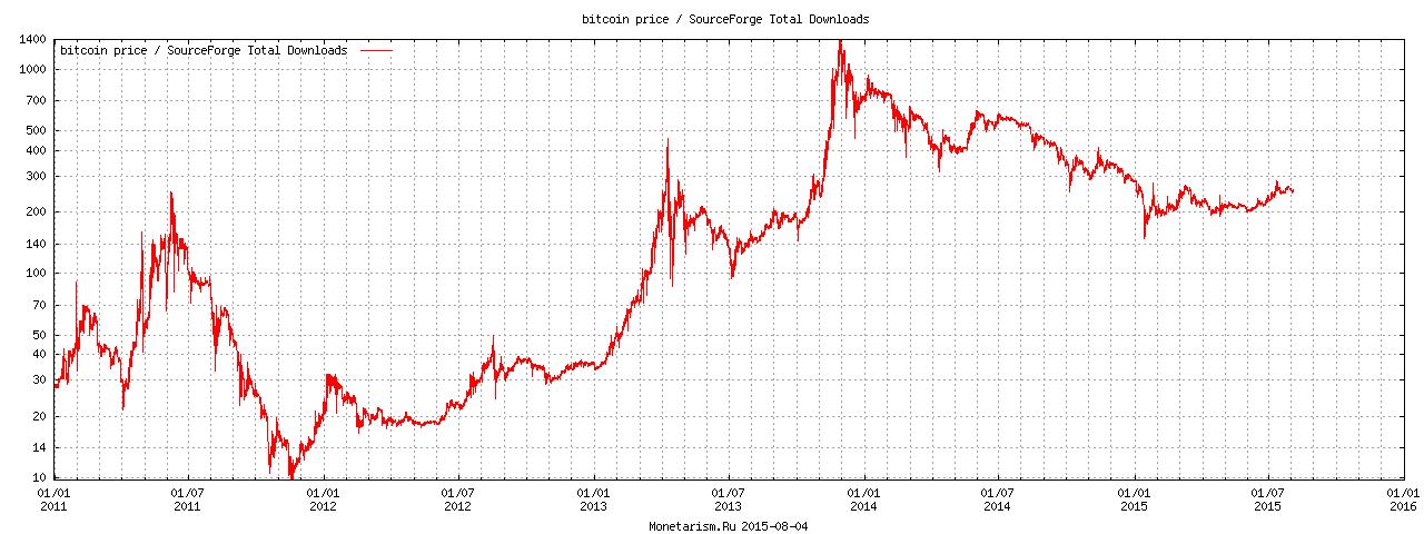bitcoin likme pieaug)