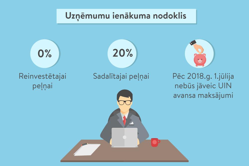 interneta ienākumu pārskatu tēmā