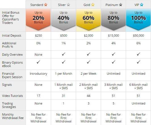 Bināro Opciju Risks Bezriska Darījumiem - Kura bināro opciju vietne ir labākā