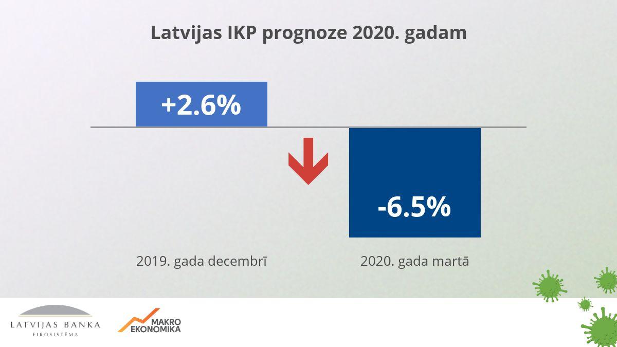 Prognozē pozitīvu ekonomikas attīstību 2020. gadā