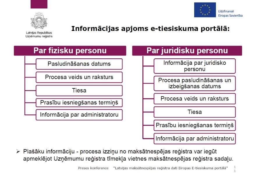 Bankas / Komercķīlu reģistrs