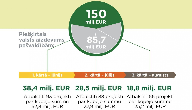 investīciju projekts internetā)