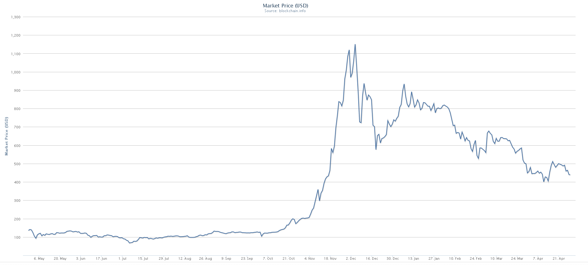 bitcoin vērtība dolāros)