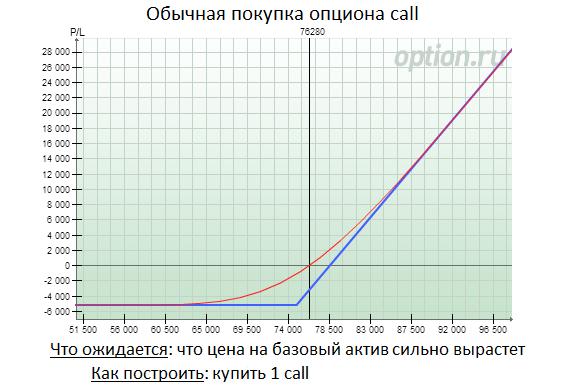 opcijas cena ir opcijas prēmija)