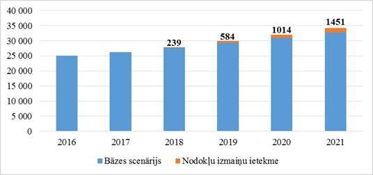 budžeta ieņēmumu papildu avoti)