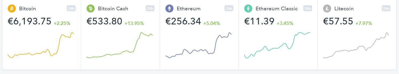 ethereum cena dolāros)