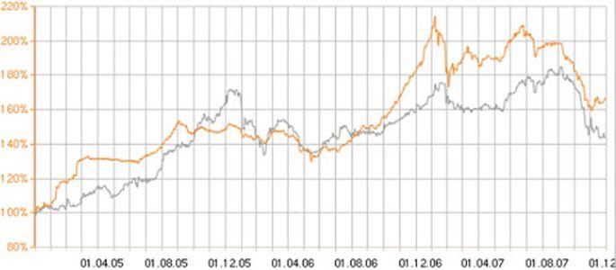 akciju tirgus iespējas ir