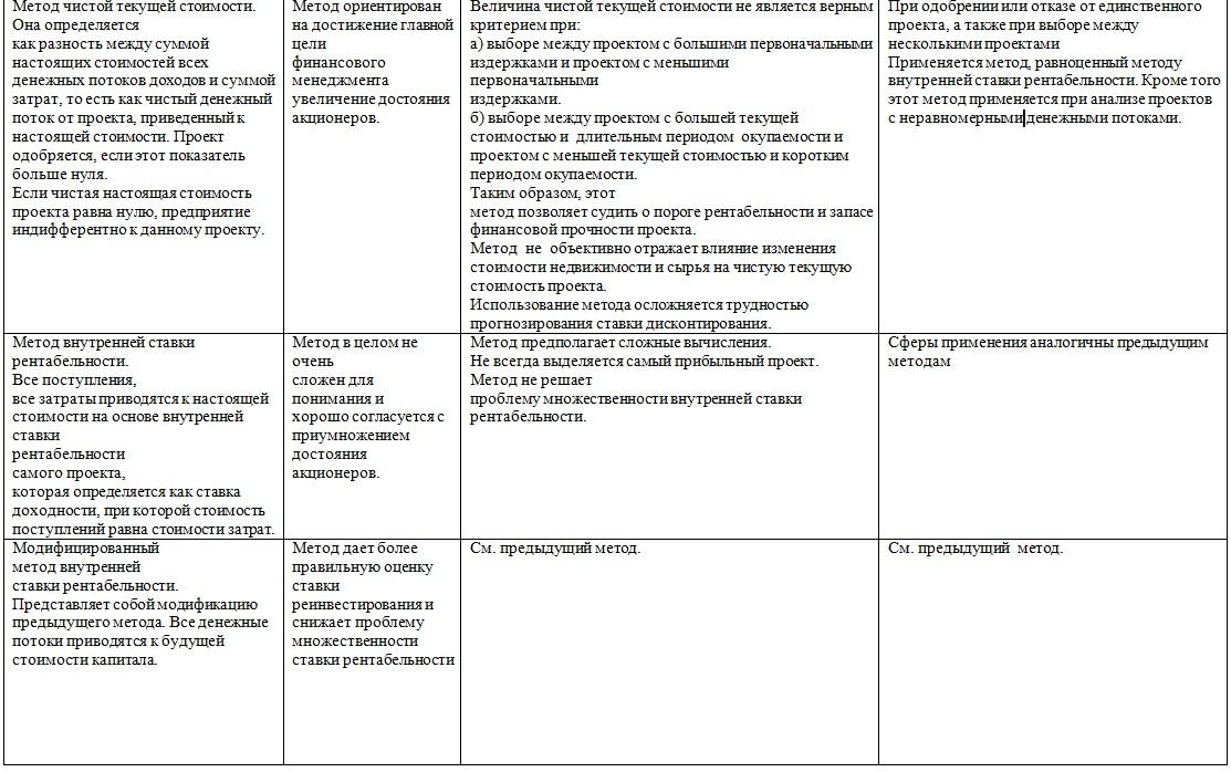 reālo iespēju metode investīciju projektu vērtēšanā)