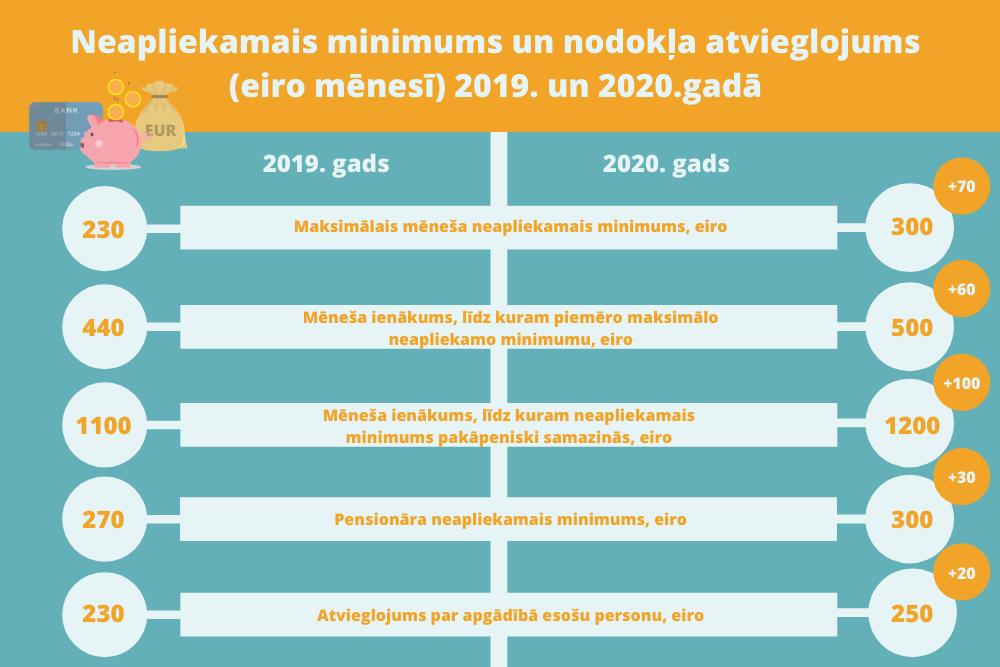 ātrākais ienākums 2020. gadā)