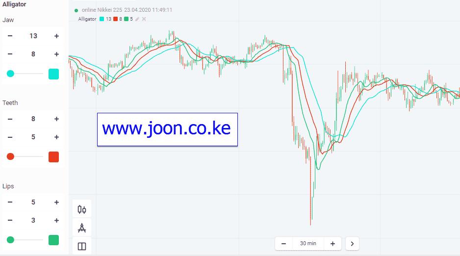 Kā tirgoties ar aligatoru indikatoru par Olymp Trade - Joon Online