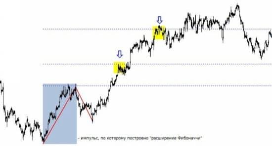 tirdzniecība pēc fibonači līmeņiem)