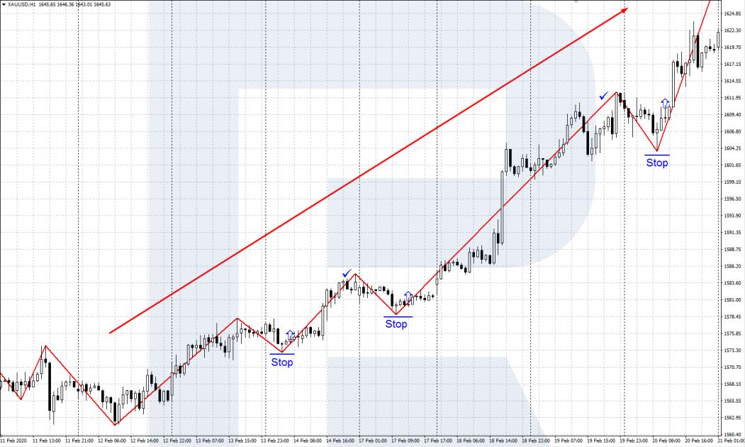 uzzīmējiet diagrammā tendenču līniju