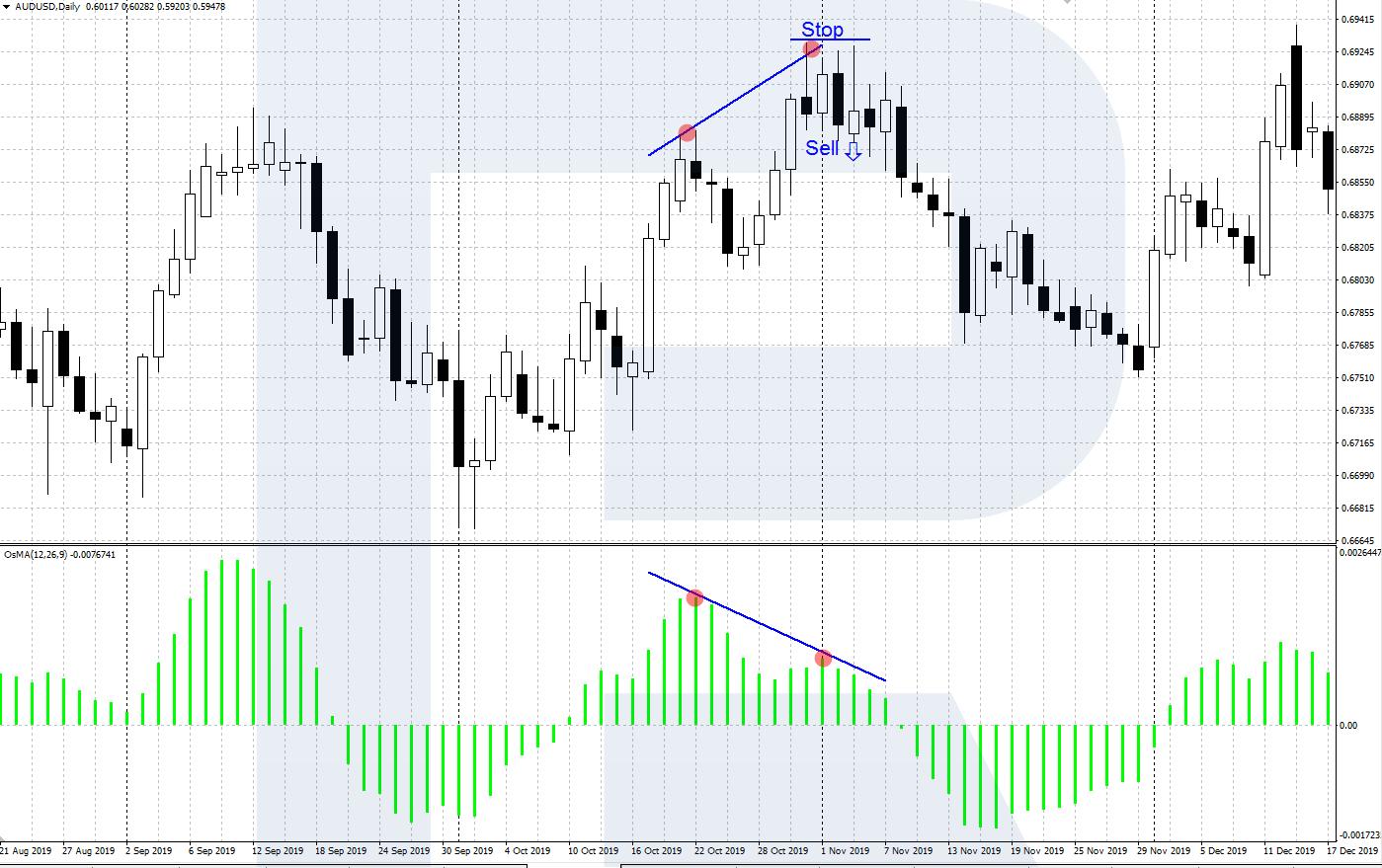 Lineāla stratēģija: tirdzniecība ikdienas diagrammās | R emuārs - RoboForex