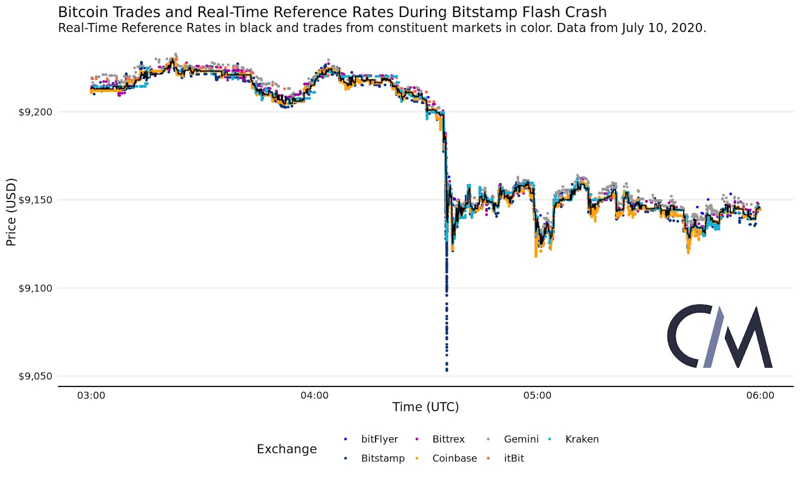 bināro opciju tirdzniecība 60 sekunžu demonstrācija bitcoin jaunākās ziņas