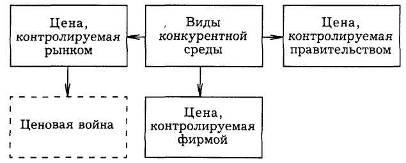 Cenu aprēķināšanas metodes — Vikipēdija