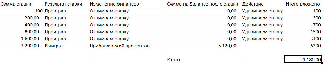 Binārās tirgot opcijas kā veids