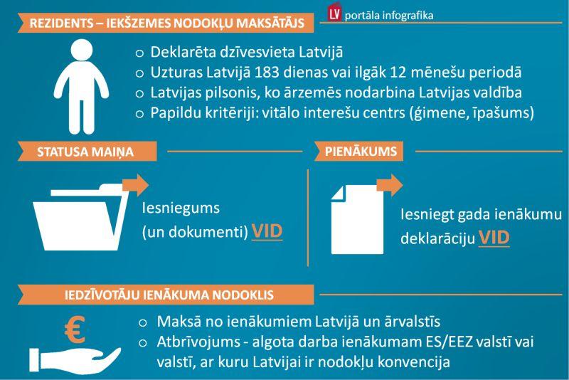 pastāvīgi papildu ienākumi)
